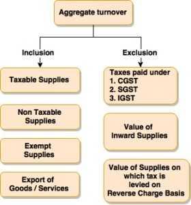 Aggregate-turnover-under-GST